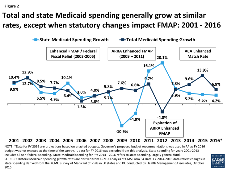 Figure 2: Total and state Medicaid spending generally grow at similar rates, except when statutory changes impact FMAP: 2001 - 2016