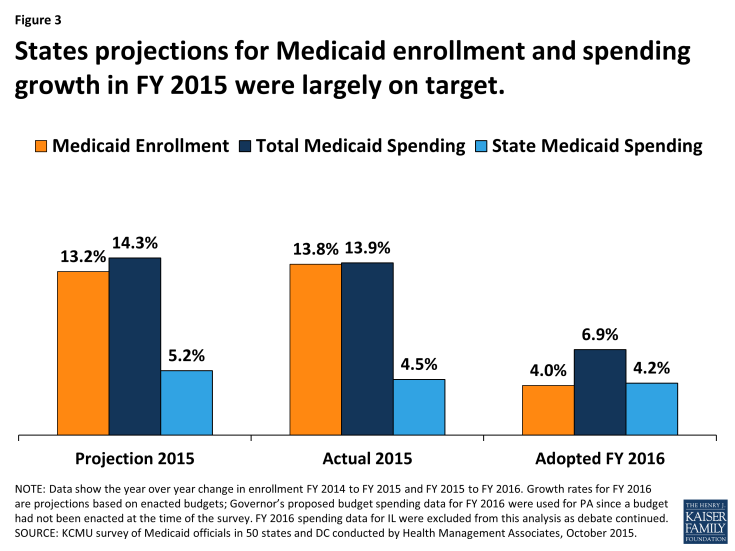 Figure 3: States projections for Medicaid enrollment and spending growth in FY 2015 were largely on target.