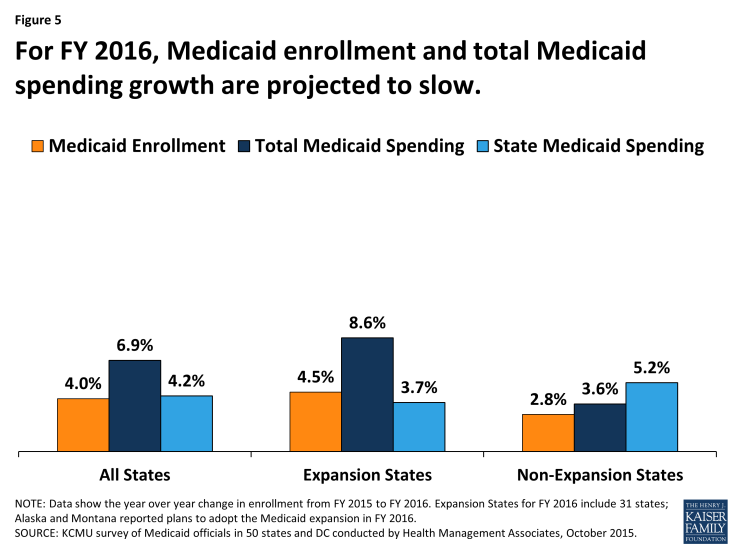 Figure 5: For FY 2016, Medicaid enrollment and total Medicaid spending growth are projected to slow.