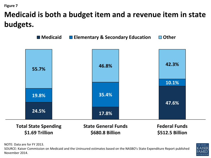 Figure 7: Medicaid is both a budget item and a revenue item in state budgets.