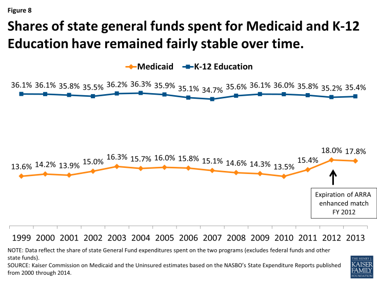 Figure 8: Shares of state general funds spent for Medicaid and K-12 Education have remained fairly stable over time.