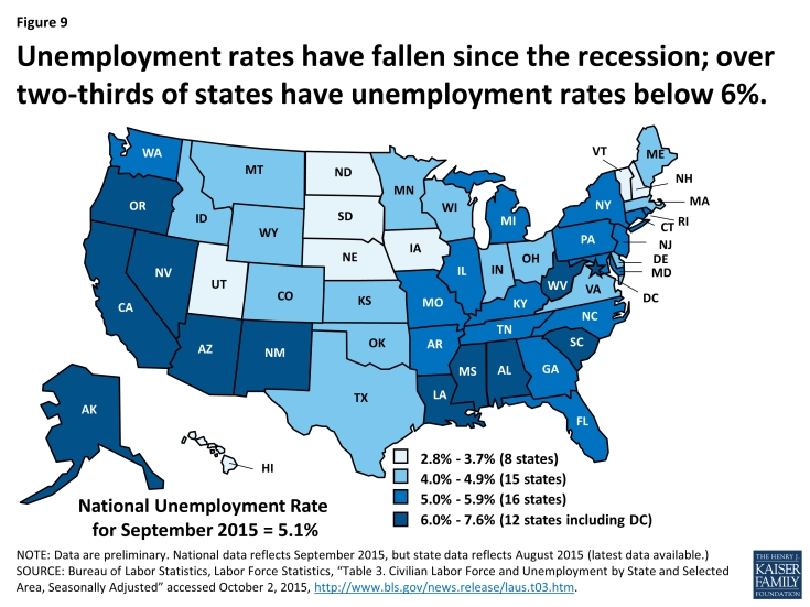 Figure 9: Unemployment rates have fallen since the recession; over two-thirds of states have unemployment rates below 6%.
