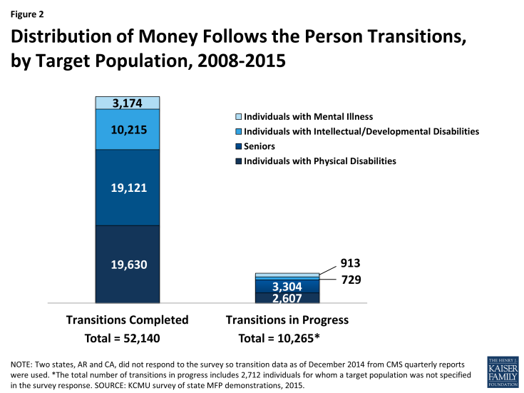 Figure 2: Distribution of Money Follows the Person Transitions, by Target Population, 2008-2015