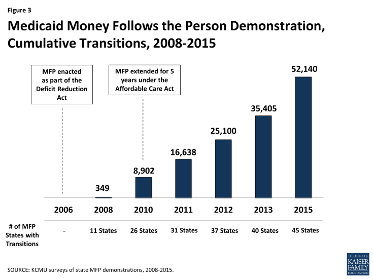 Figure 3: Medicaid Money Follows the Person Demonstration, Cumulative Transitions, 2008-2015