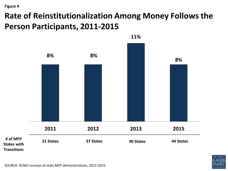 Figure 4: Rate of Reinstitutionalization Among Money Follows the Person Participants, 2011-2015