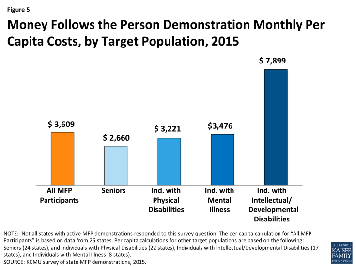 Figure 5: Money Follows the Person Demonstration Monthly Per Capita Costs, by Target Population, 2015