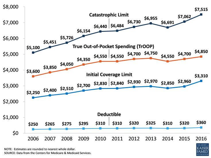 Appendix 3: Medicare Part D Standard Benefit Parameters, 2006-2016