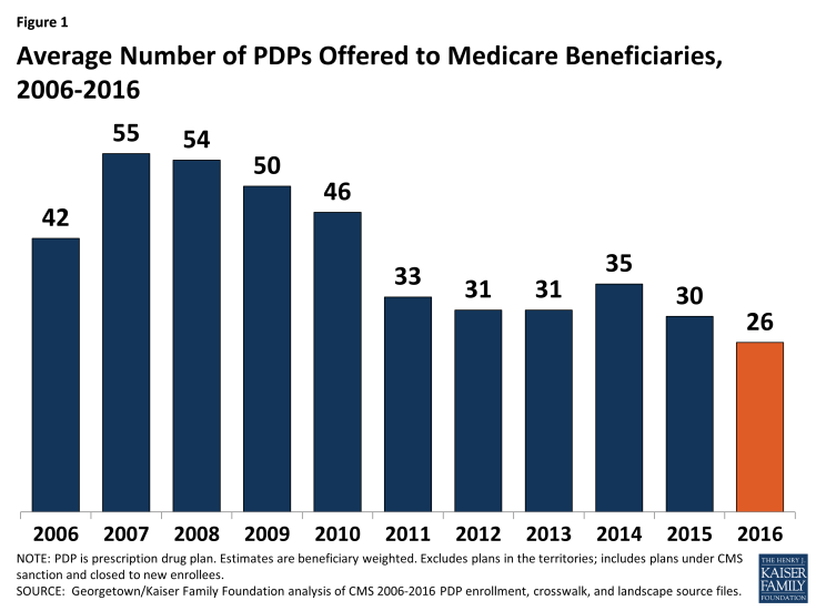 Figure 1: Average Number of PDPs Offered to Medicare Beneficiaries, 2006-2016