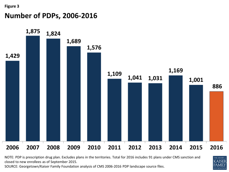 Figure 3: Number of PDPs, 2006-2016