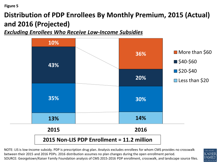Figure 5: Distribution of PDP Enrollees By Monthly Premium, 2015 (Actual) and 2016 (Projected)