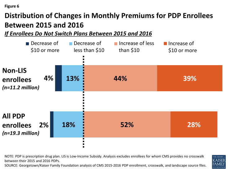 Figure 6: Distribution of Changes in Monthly Premiums for PDP Enrollees Between 2015 and 2016