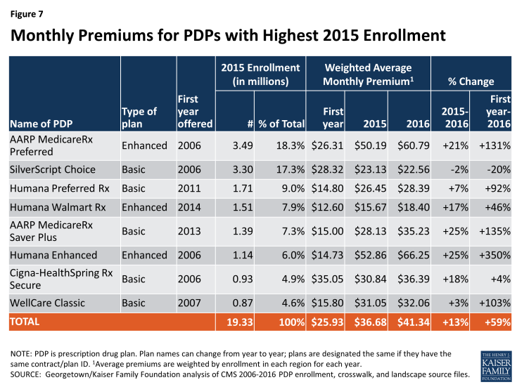 Figure 7: Monthly Premiums for PDPs with Highest 2015 Enrollment