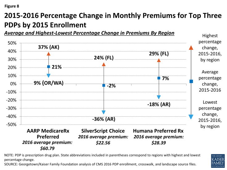 Figure 8: 2015-2016 Percentage Change in Monthly Premiums for Top Three PDPs by 2015 Enrollment