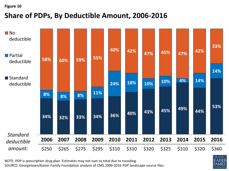 Figure 10: Share of PDPs, By Deductible Amount, 2006-2016