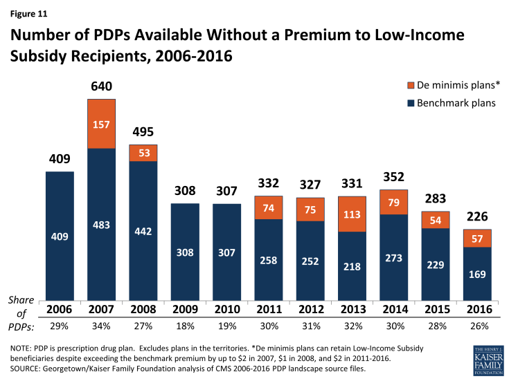 Figure 11: Number of PDPs Available Without a Premium to Low-Income Subsidy Recipients, 2006-2016