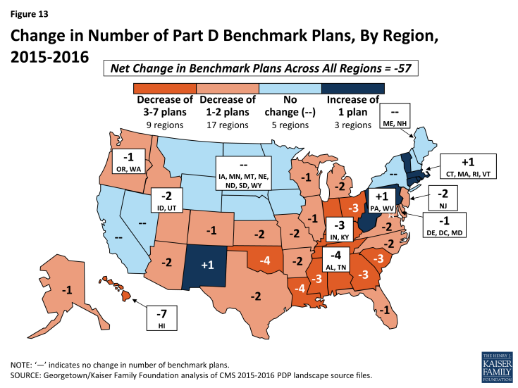 Figure 13: Change in Number of Part D Benchmark Plans, By Region, 2015-2016