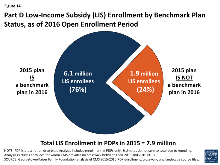 Figure 14: Part D Low-Income Subsidy (LIS) Enrollment by Benchmark Plan Status, as of 2016 Open Enrollment Period