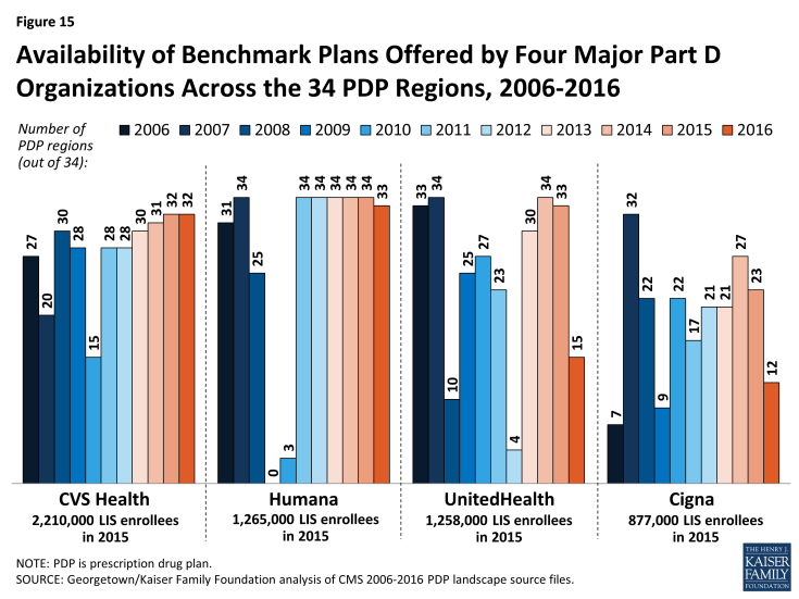 Figure 15: Availability of Benchmark Plans Offered by Four Major Part D Organizations Across the 34 PDP Regions, 2006-2016