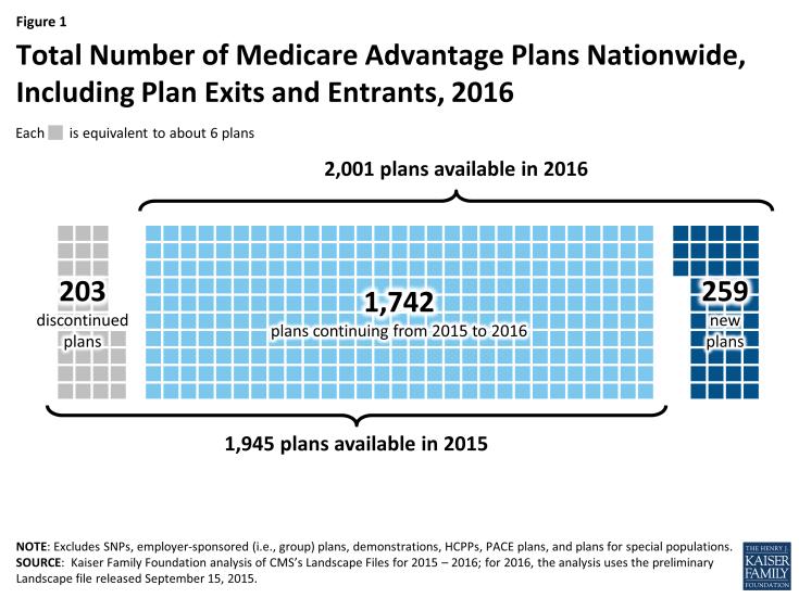 Figure 1: Total Number of Medicare Advantage Plans Nationwide, Including Plan Exits and Entrants, 2016