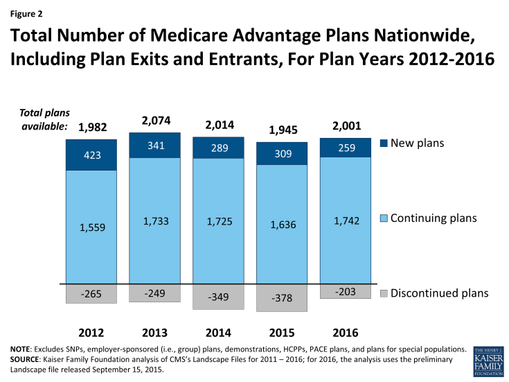 Figure 2: Total Number of Medicare Advantage Plans Nationwide, Including Plan Exits and Entrants, For Plan Years 2012-2016