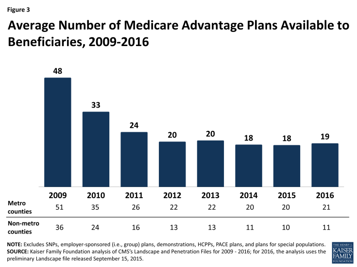 Figure 3:  Average Number of Medicare Advantage Plans Available to Beneficiaries, 2009-2016