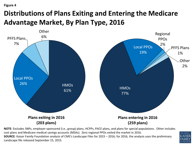 Figure 4: Distributions of Plans Exiting and Entering the Medicare Advantage Market, By Plan Type, 2016