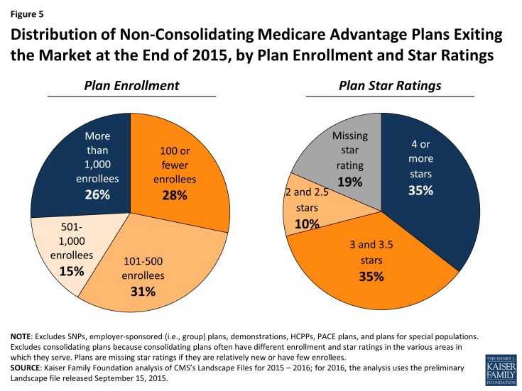 Figure 5: Distribution of Non-Consolidating Medicare Advantage Plans Exiting the Market at the End of 2015, by Plan Enrollment and Star Ratings