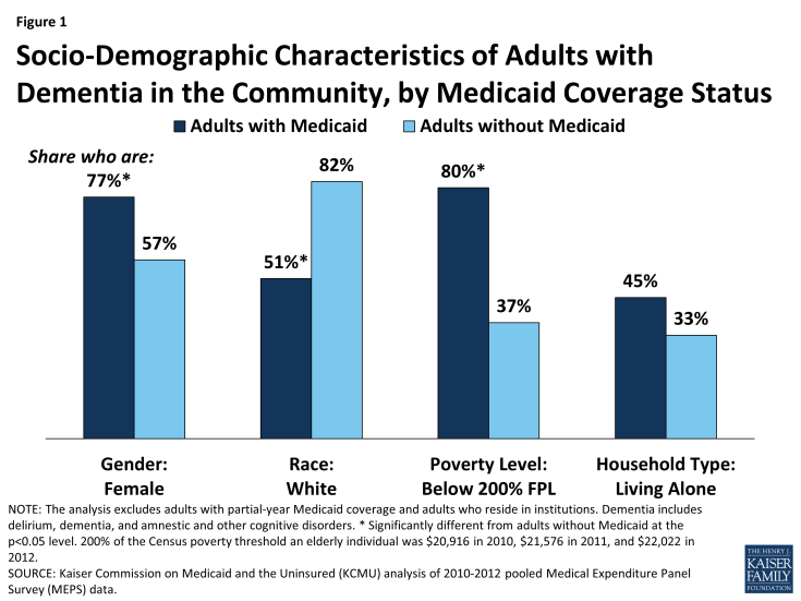 Figure 1: Socio-Demographic Characteristics of Adults with Dementia in the Community, by Medicaid Coverage Status