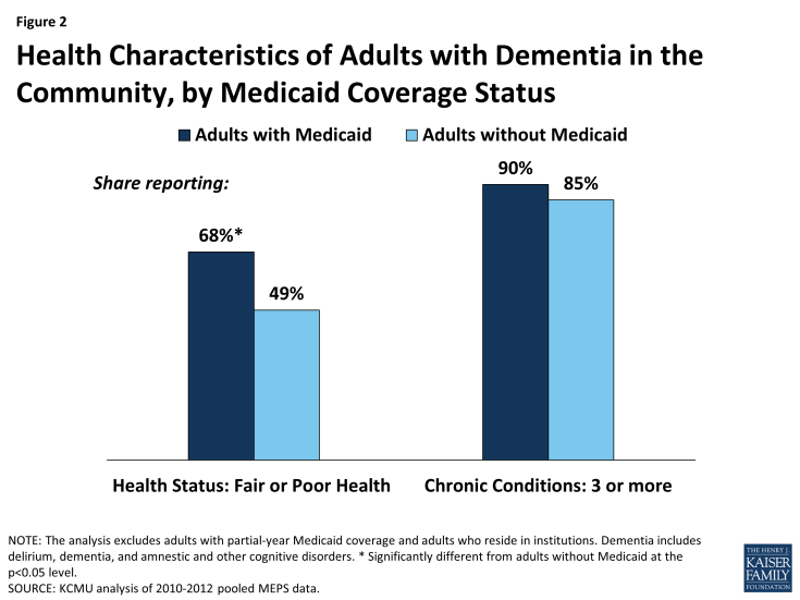 Figure 2: Health Characteristics of Adults with Dementia in the Community, by Medicaid Coverage Status