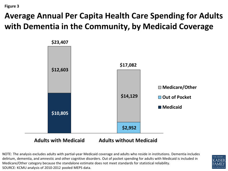 Figure 3: Average Annual Per Capita Health Care Spending for Adults with Dementia in the Community, by Medicaid Coverage