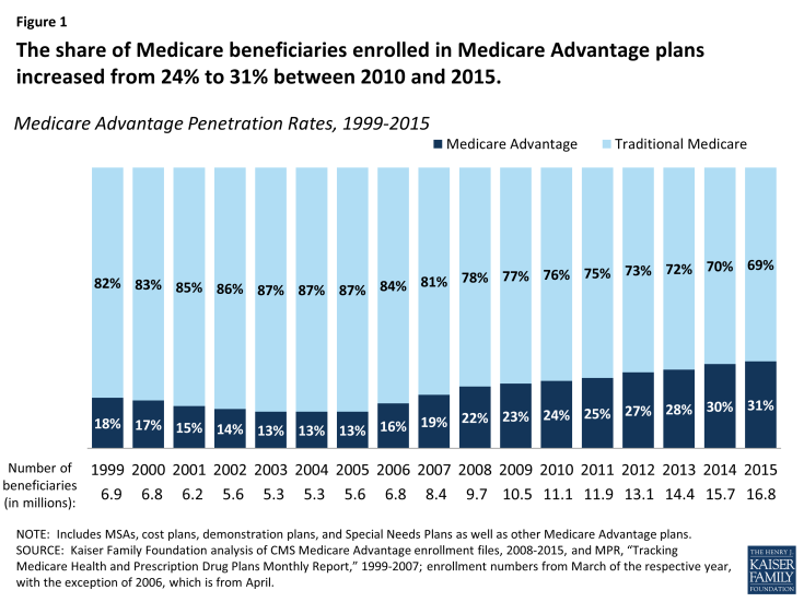 Figure 1: The share of Medicare beneficiaries enrolled in Medicare Advantage plans increased from 24% to 31% between 2010 and 2015.