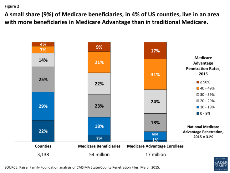 Figure 2: A small share (9%) of Medicare beneficiaries, in 4% of US counties, live in an area with more beneficiaries in Medicare Advantage than in traditional Medicare.