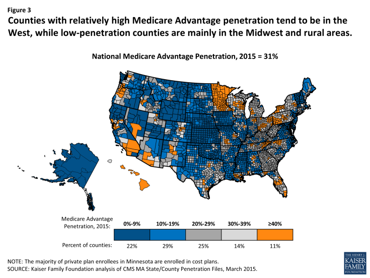 Figure 3: Counties with relatively high Medicare Advantage penetration tend to be in the West, while low-penetration counties are mainly in the Midwest and rural areas.