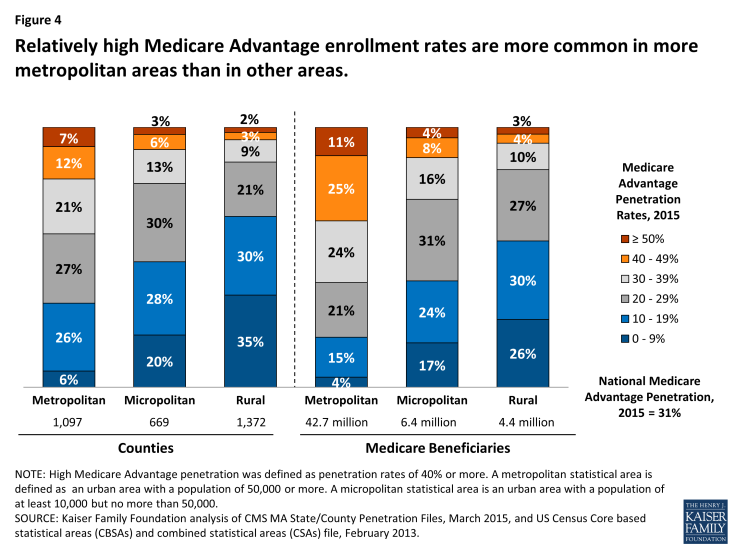 Figure 4: Relatively high Medicare Advantage enrollment rates are more common in more metropolitan areas than in other areas.