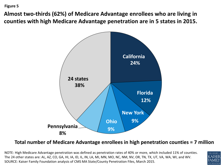 Figure 5: Almost two-thirds (62%) of Medicare Advantage enrollees who are living in counties with high Medicare Advantage penetration are in 5 states in 2015.