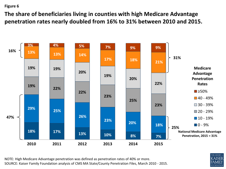 Figure 6: The share of beneficiaries living in counties with high Medicare Advantage penetration rates nearly doubled from 16% to 31% between 2010 and 2015.