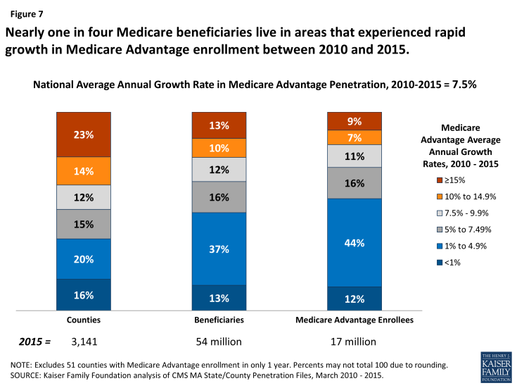 Figure 7: Nearly one in four Medicare beneficiaries live in areas that experienced rapid growth in Medicare Advantage enrollment between 2010 and 2015.