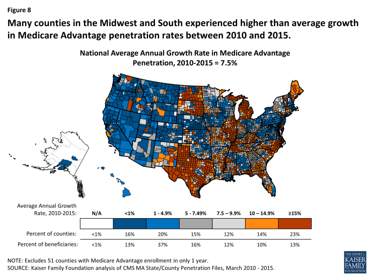 Figure 8: Many counties in the Midwest and South experienced higher than average growth in Medicare Advantage penetration rates between 2010 and 2015.