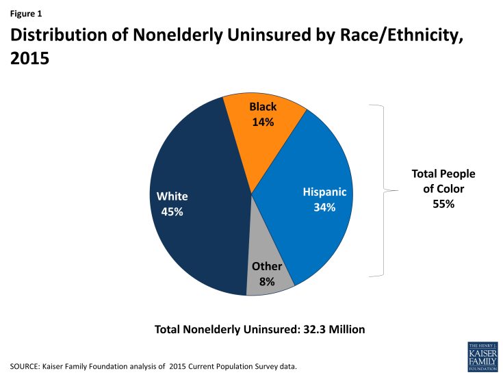 Figure 1: Distribution of Nonelderly Uninsured by Race/Ethnicity, 2015