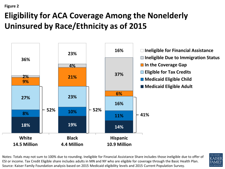 Figure 2: Eligibility for ACA Coverage Among the Nonelderly Uninsured by Race/Ethnicity as of 2015