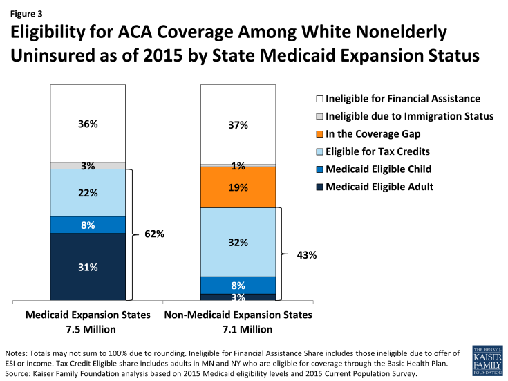 Figure 3: Eligibility for ACA Coverage Among White Nonelderly Uninsured as of 2015 by State Medicaid Expansion Status