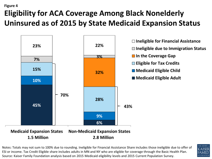 Figure 4: Eligibility for ACA Coverage Among Black Nonelderly Uninsured as of 2015 by State Medicaid Expansion Status