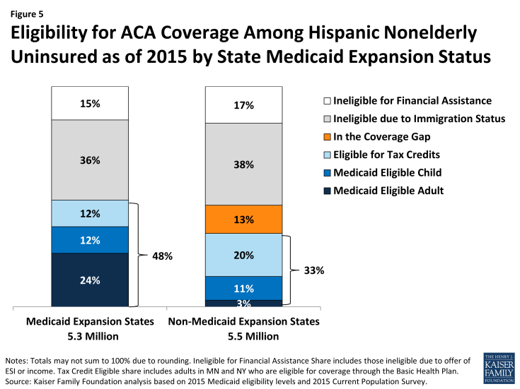 Figure 5: Eligibility for ACA Coverage Among Hispanic Nonelderly Uninsured as of 2015 by State Medicaid Expansion Status