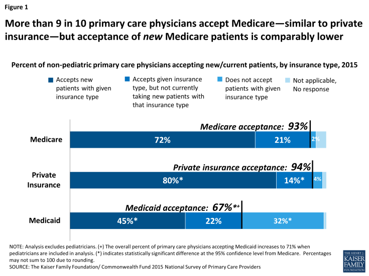 Figure 1: More than 9 in 10 primary care physicians accept Medicare—similar to private insurance—but acceptance of new Medicare patients is comparably lower