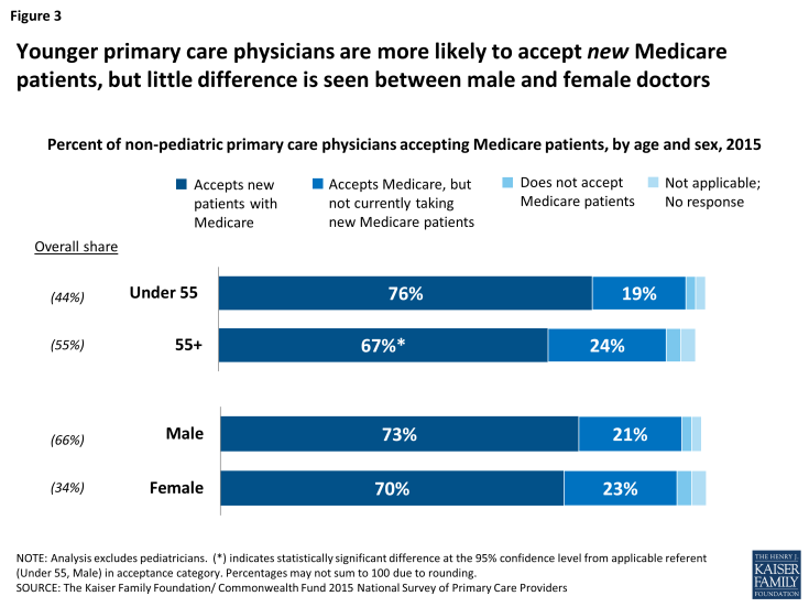 Figure 3: Younger primary care physicians are more likely to accept new Medicare patients, but little difference is seen between male and female doctors