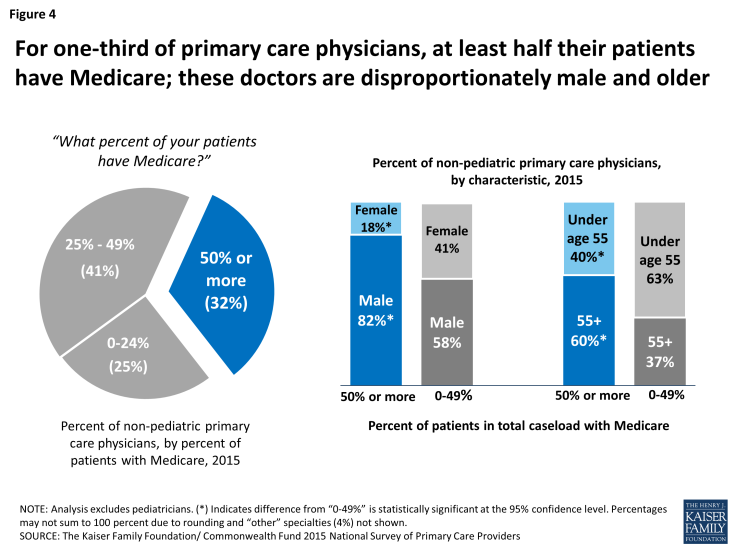 Figure 4: For one-third of primary care physicians, at least half their patients have Medicare; these doctors are disproportionately male and older