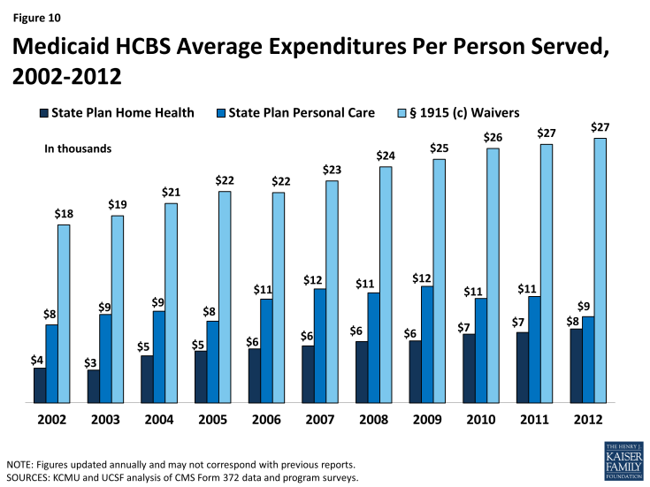 Figure 10: Medicaid HCBS Average Expenditures Per Person Served, 2002-2012