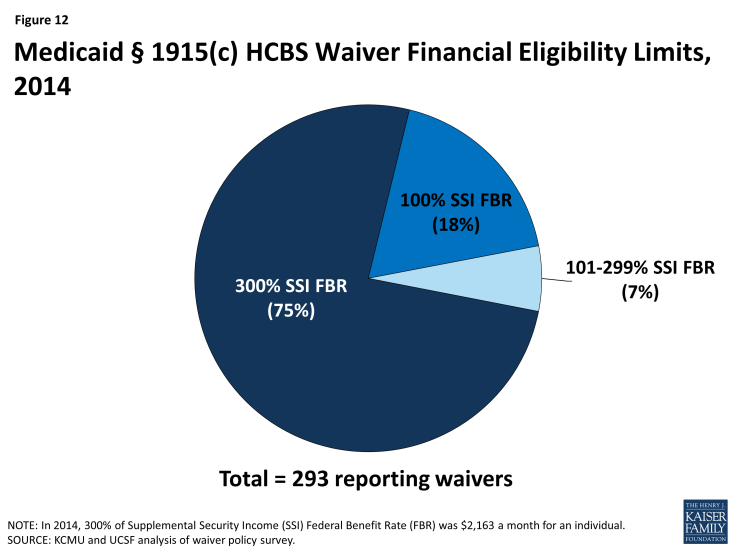 Figure 12: Medicaid § 1915(c) HCBS Waiver Financial Eligibility Limits, 2014