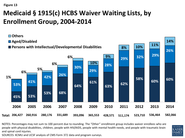 Figure 13: Medicaid § 1915(c) HCBS Waiver Waiting Lists, by Enrollment Group, 2004-2014