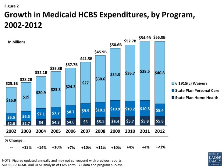 Figure 2: Growth in Medicaid HCBS Expenditures, by Program, 2002-2012